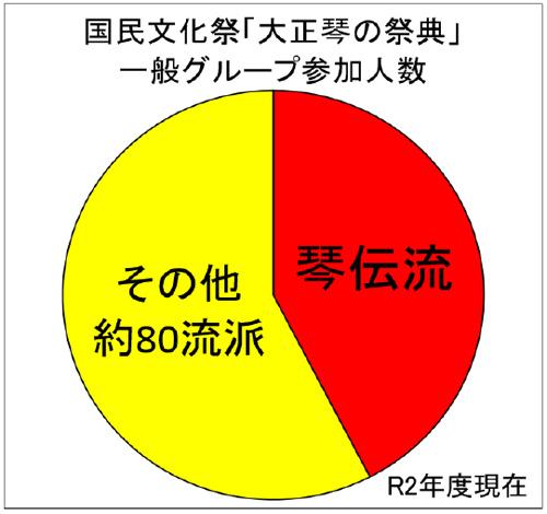 国民文化祭「大正琴の祭典」一般グループ参加人数:R2年度現在