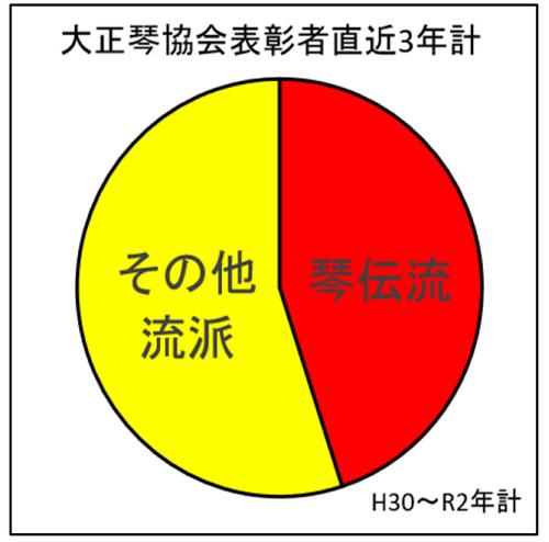 大正琴協会表彰者直近3年(H30〜R2)