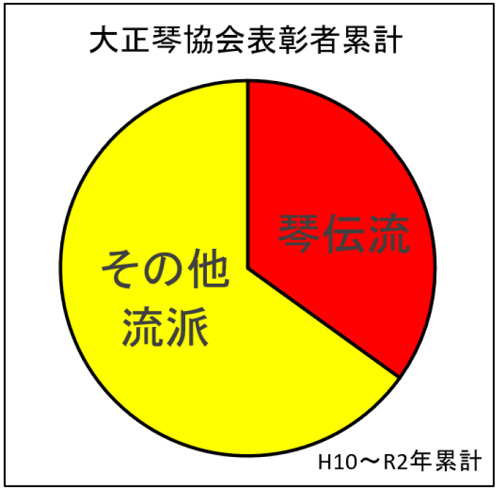 大正琴協会表彰者累計(R2)