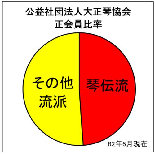 大正琴協会正会員比率:R2年6月現在
